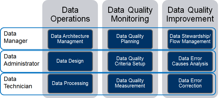 the affects of designing a database and data quality June 2007 ibm global technology services best practices for data migration methodologies for planning, designing, migrating and validating data migration.